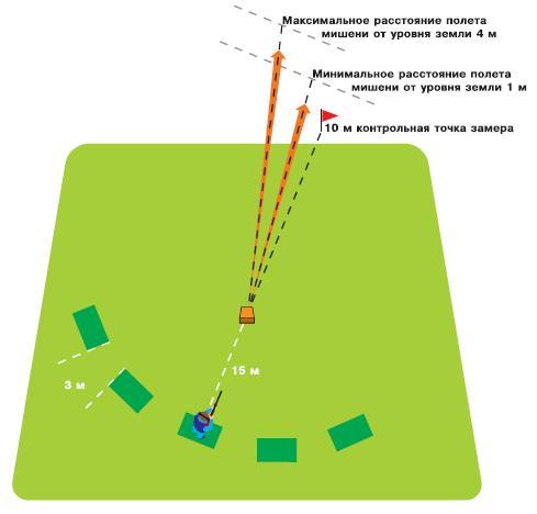 Схема построения площадки и