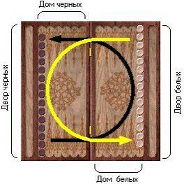 инструкция к игре в нарды img-1
